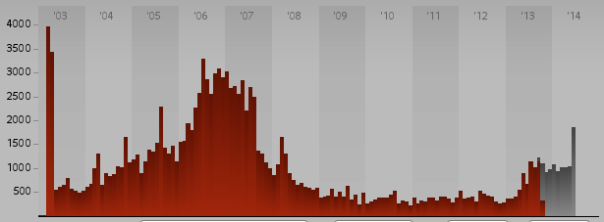 IBC data